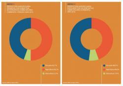 Cuadros extraidos de Anuario Estadístico Agropecuario - Vigésima Edición de DIEA, MGAP.